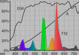 Spectrum of D50, A and F12 light sources